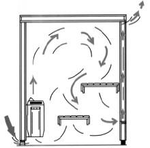Схема вентиляции бани.  Горячий воздух очень легкий - он всегда стремиться в вверх, вот почему под потолком при...